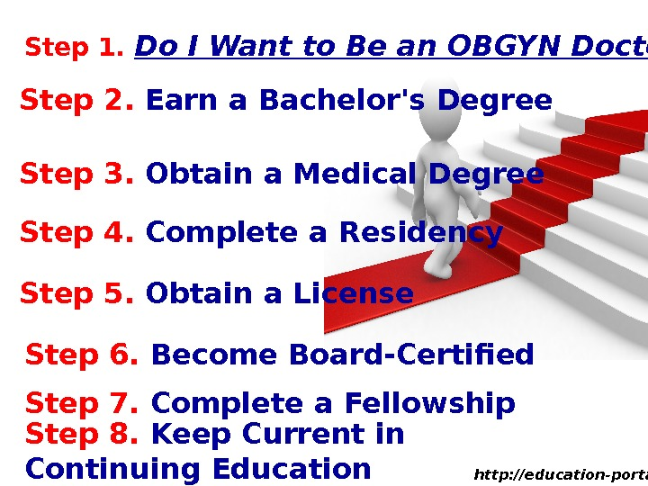 Step 1.  Do I Want to Be an OBGYN Doctor? Step 2.