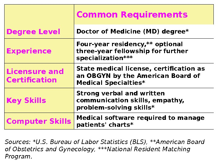 Common Requirements Degree Level Doctor of Medicine (MD) degree* Experience Four-year residency, ** optional