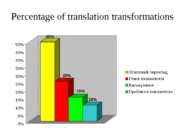 Percentage of translation transformations