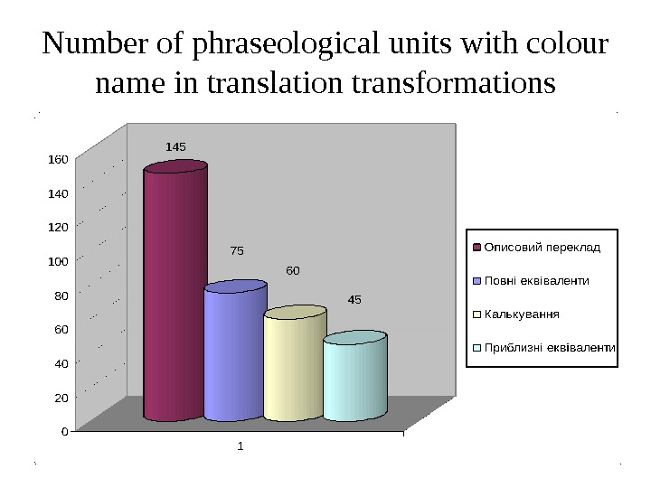 Number of phraseological units with colour name in translation transformations