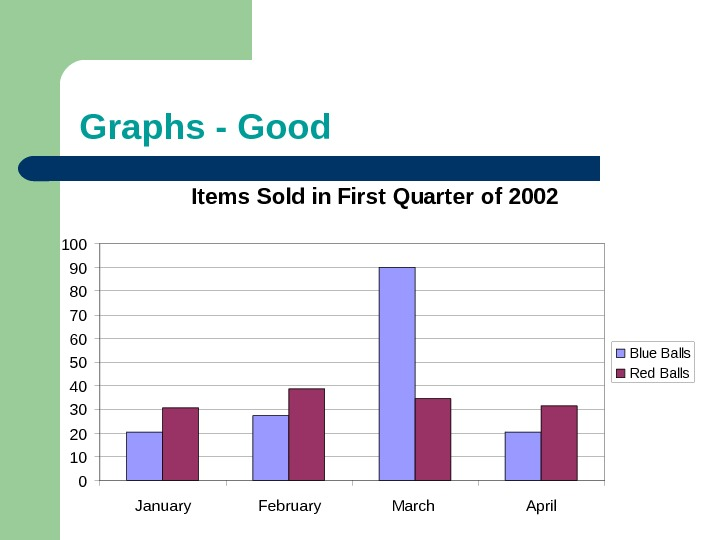 Graphs - Good Items Sold in First Quarter of 2002 0102030405060708090100 January February March April. Blue
