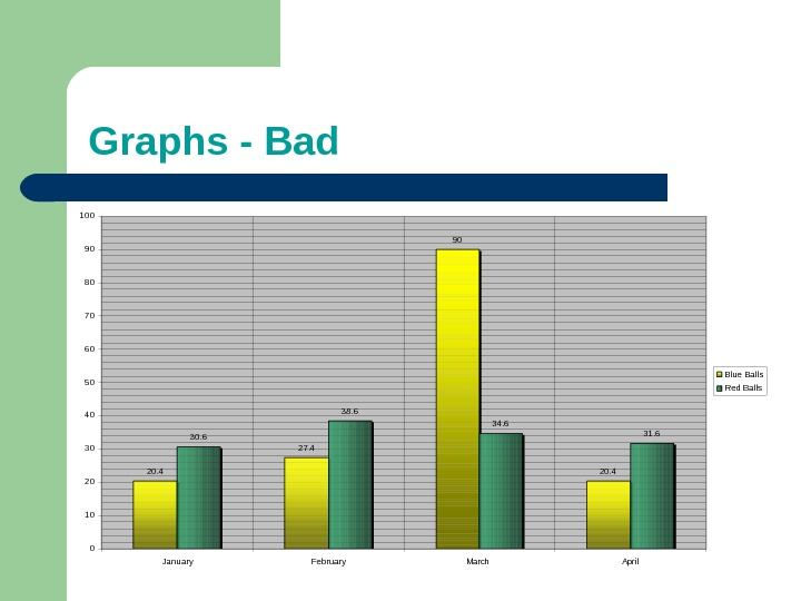Graphs - Bad 20. 4 27. 4 90 20. 430. 6 38. 6 34. 6 31.