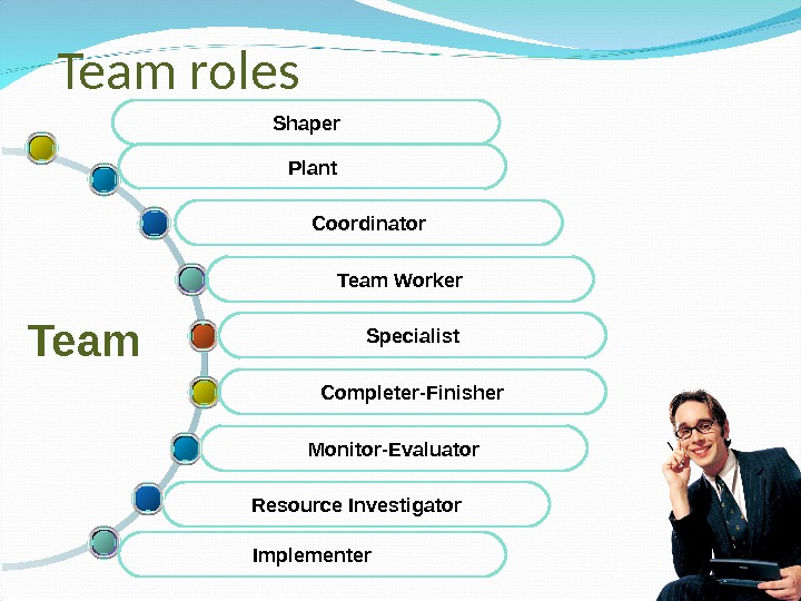 Team roles Resource Investigator Monitor-Evaluator Coordinator  Team Specialist Implementer Completer-Finisher Team Worker. Plant. Shaper