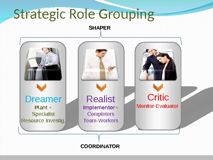 Strategic Role Grouping Dreamer Plant + Specialist Resource Investig. Realist Implementor + Completers Team-Workers Critic Monitor-Evaluator