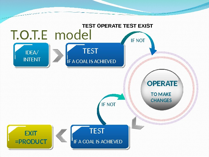 T. O. T. E model  OPERATE TO MAKE CHANGESTEST IF A GOAL IS ACHIEVEDIDEA/ INTENT