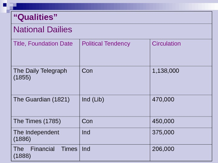 """ Qualities"" National Dailies Title, Foundation Date Political Tendency Circulation The Daily Telegraph (1855) Con 1,"