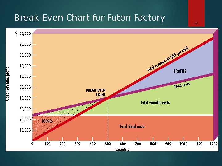 Break-Even Chart for Futon Factory 12