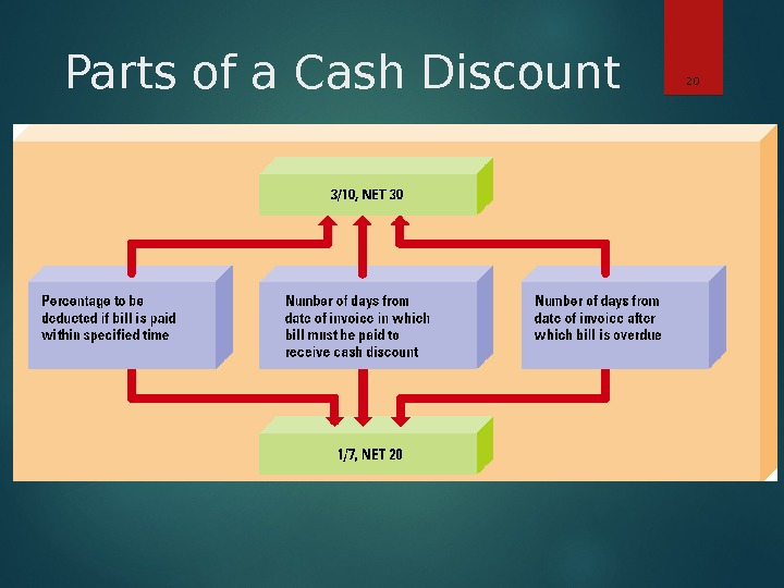 Parts of a Cash Discount 20