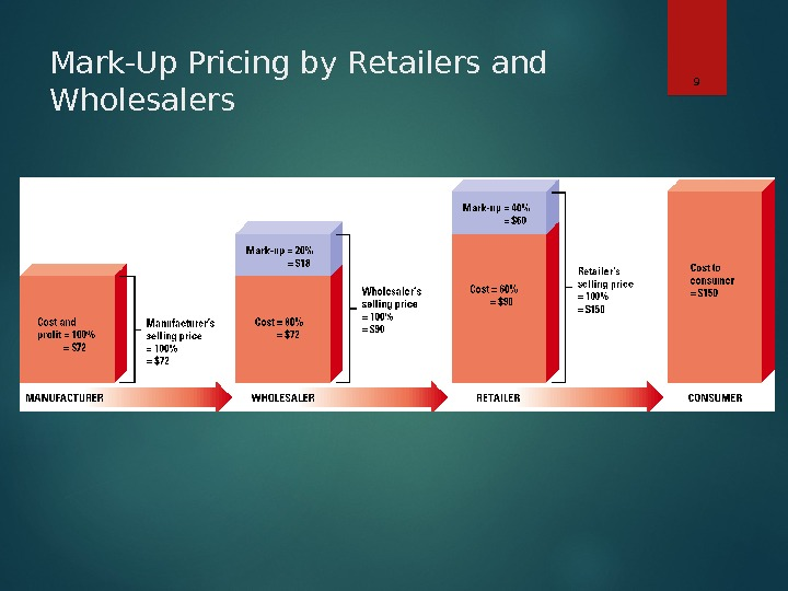 Mark-Up Pricing by Retailers and Wholesalers 9