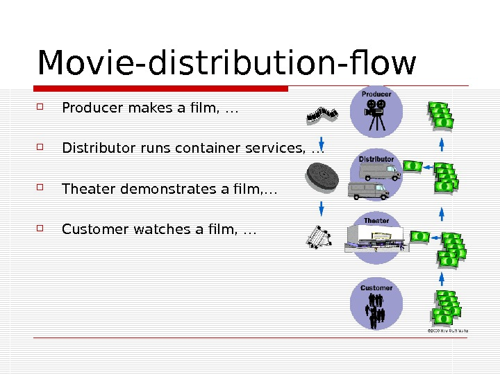 M ovie-distribution-flow Producer makes a film, … Distributor runs container services, … Theater demonstrates