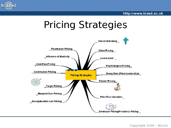 http: //www. bized. ac. uk Copyright 2006 – Biz/ed. Pricing Strategies