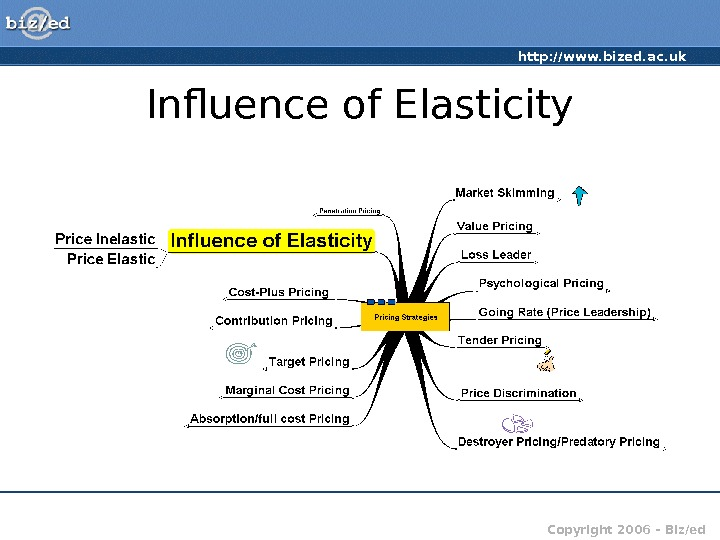 http: //www. bized. ac. uk Copyright 2006 – Biz/ed. Influence of Elasticity