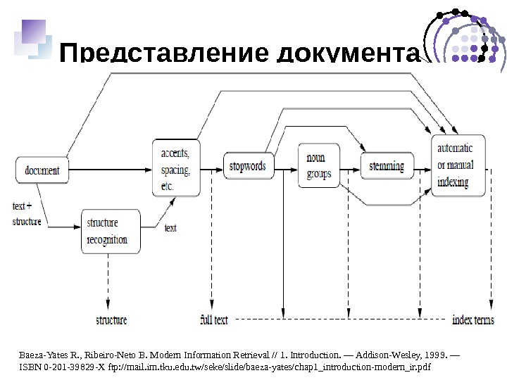 Представление документа Baeza-Yates R. , Ribeiro-Neto B. Modern Information Retrieval // 1. Introduction. — Addison-Wesley, 1999.