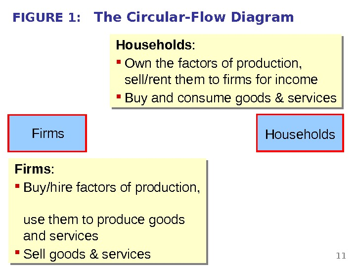 THINKING LIKE AN ECONOMIST 11 FIGURE 1: The Circular-Flow Diagram Households :  Own the factors
