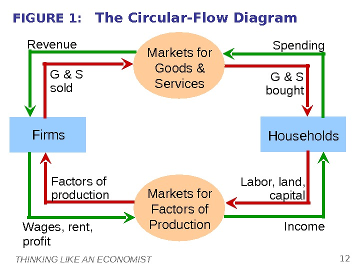 THINKING LIKE AN ECONOMIST 12 FIGURE 1: The Circular-Flow Diagram Markets for Factors of Production Households.