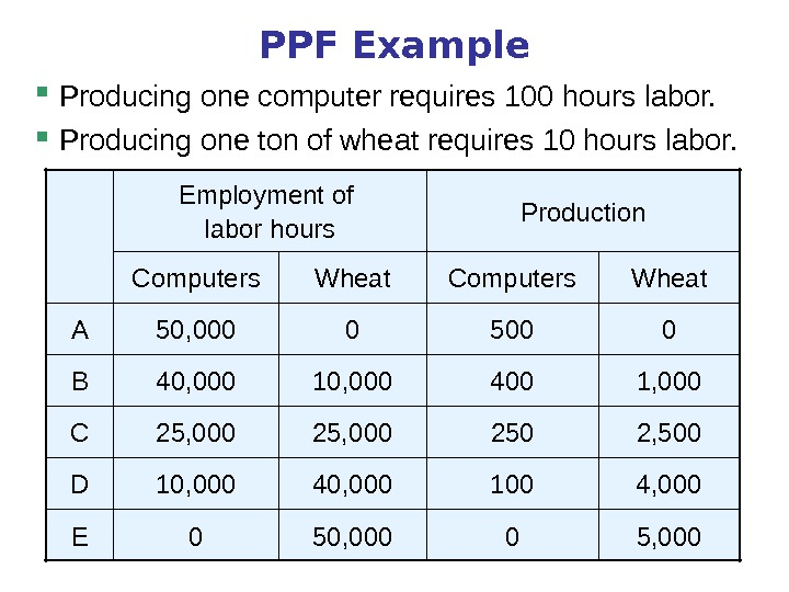 PPF Example Producing one computer requires 100 hours labor.  Producing one ton of wheat requires