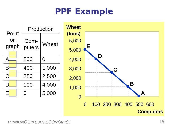THINKING LIKE AN ECONOMIST 15 Point on graph Production Com- puters Wheat A 500 0 B