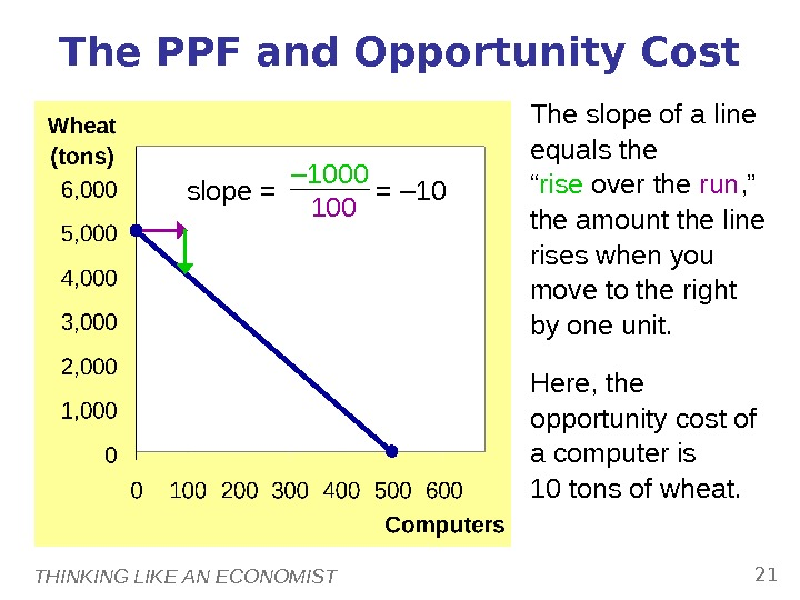THINKING LIKE AN ECONOMIST 21 The PPF and Opportunity Cost The slope of a line equals