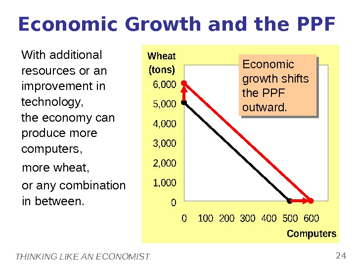 THINKING LIKE AN ECONOMIST 24 Economic Growth and the PPF With additional resources or an improvement