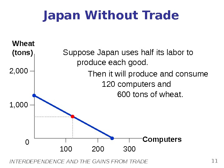 INTERDEPENDENCE AND THE GAINS FROM TRADE 11 Japan Without Trade Computers. Wheat (tons) 2, 000 1,