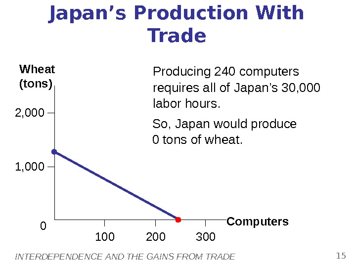 INTERDEPENDENCE AND THE GAINS FROM TRADE 15 Japan's Production With Trade Producing 240 computers requires all