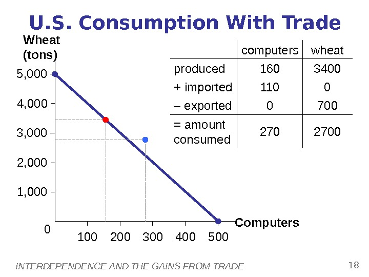 INTERDEPENDENCE AND THE GAINS FROM TRADE 184, 000 1005, 000 2, 000 1, 0003, 000 500200