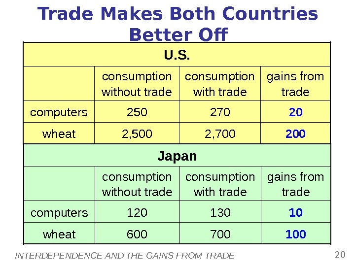 INTERDEPENDENCE AND THE GAINS FROM TRADE 20 Trade Makes Both Countries Better Of 2002, 7002, 500
