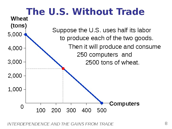 INTERDEPENDENCE AND THE GAINS FROM TRADE 84, 000 1005, 000 2, 000 1, 0003, 000 500200