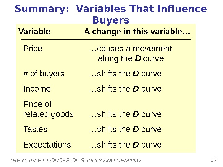 THE MARKET FORCES OF SUPPLY AND DEMAND 17 Summary:  Variables That Influence Buyers Variable A