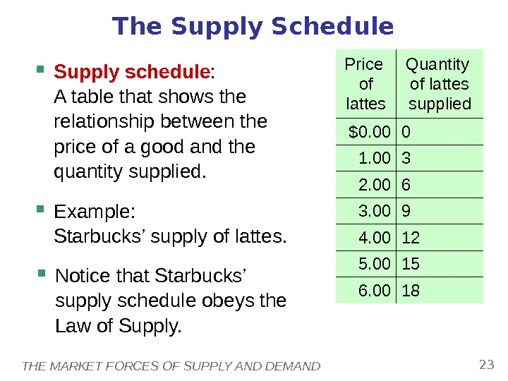 THE MARKET FORCES OF SUPPLY AND DEMAND 23 The Supply Schedule Supply schedule : A table