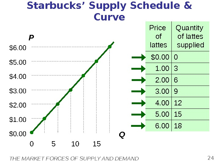 THE MARKET FORCES OF SUPPLY AND DEMAND 24 Starbucks' Supply Schedule & Curve Price of lattes