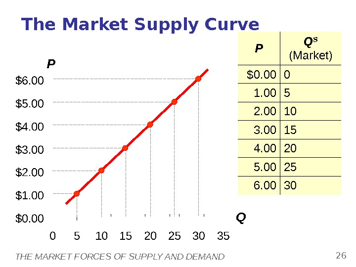 THE MARKET FORCES OF SUPPLY AND DEMAND 26 P QThe Market Supply Curve P Q S