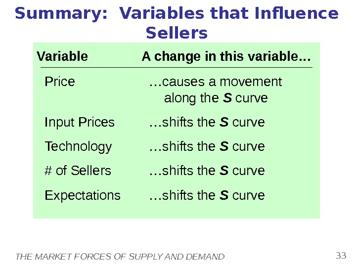 THE MARKET FORCES OF SUPPLY AND DEMAND 33 Summary:  Variables that Influence Sellers Variable A