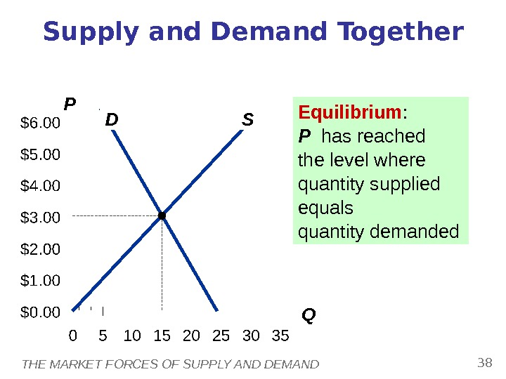 THE MARKET FORCES OF SUPPLY AND DEMAND 38 P QSupply and Demand Together D S Equilibrium