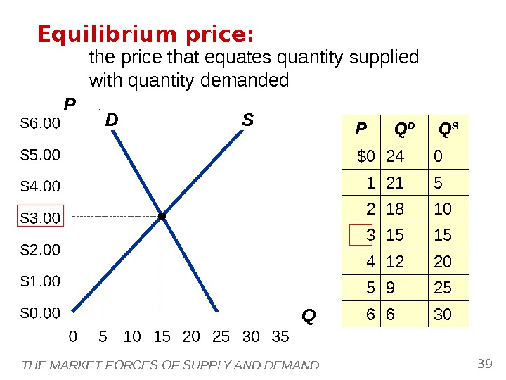 THE MARKET FORCES OF SUPPLY AND DEMAND 39 D SP QEquilibrium price: P Q D Q