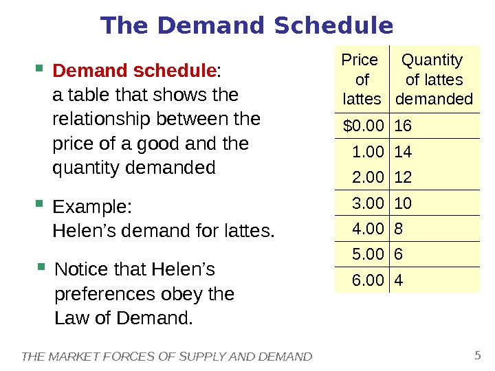 THE MARKET FORCES OF SUPPLY AND DEMAND 5 The Demand Schedule Demand schedule : a table