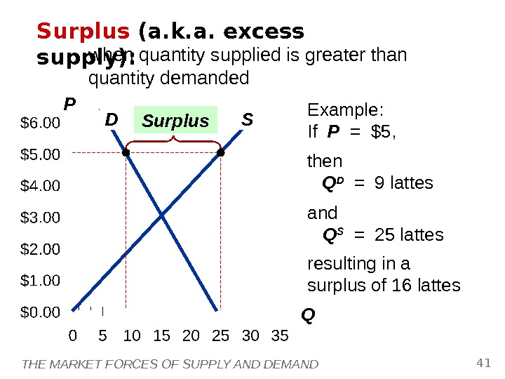 THE MARKET FORCES OF SUPPLY AND DEMAND 41 P QD SSurplus (a. k. a. excess supply):
