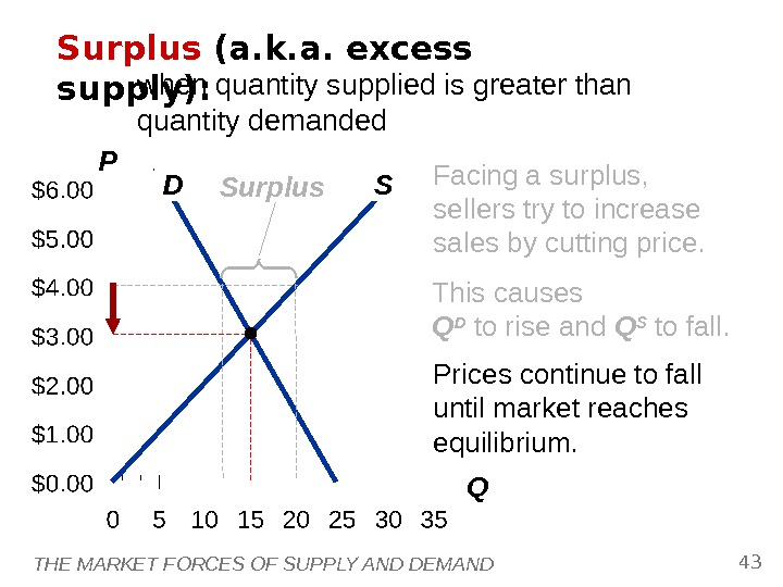 THE MARKET FORCES OF SUPPLY AND DEMAND 43 P QD SSurplus (a. k. a. excess supply):