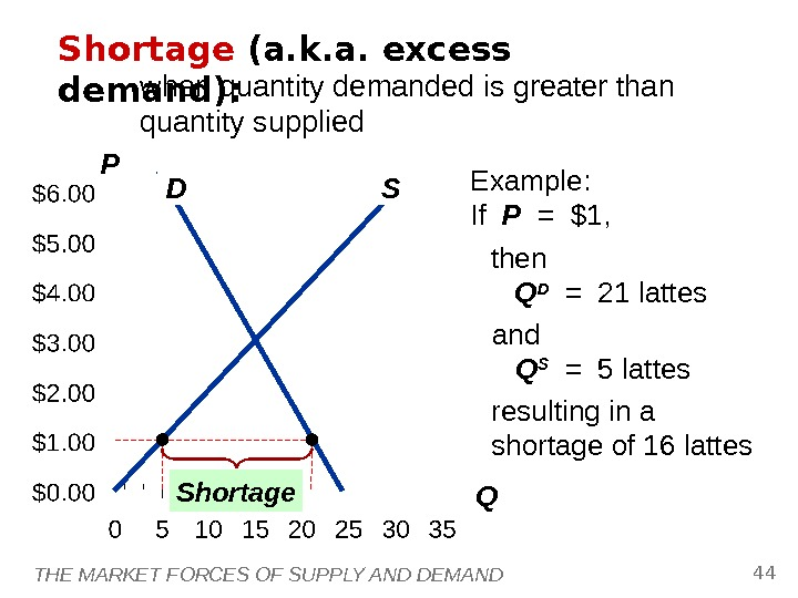 THE MARKET FORCES OF SUPPLY AND DEMAND 44 P QD SShortage (a. k. a. excess demand):