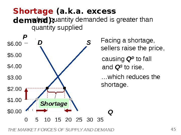THE MARKET FORCES OF SUPPLY AND DEMAND 45 P QD SShortage (a. k. a. excess demand):