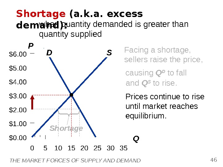 THE MARKET FORCES OF SUPPLY AND DEMAND 46 P QD SShortage (a. k. a. excess demand):