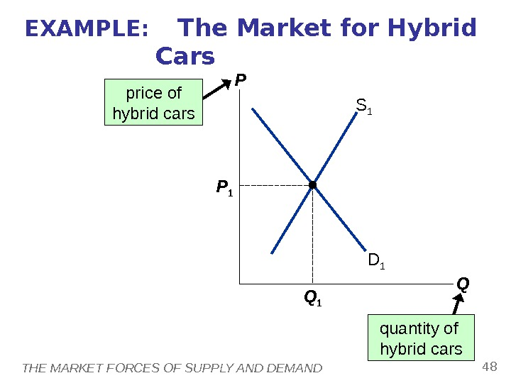 THE MARKET FORCES OF SUPPLY AND DEMAND 48 EXAMPLE:  The Market for Hybrid Cars P