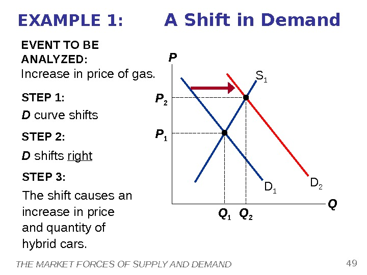THE MARKET FORCES OF SUPPLY AND DEMAND 49 STEP 1:  D curve shifts because price