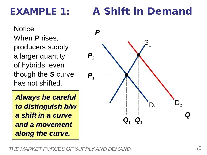 THE MARKET FORCES OF SUPPLY AND DEMAND 50 EXAMPLE 1:  A Shift in Demand P