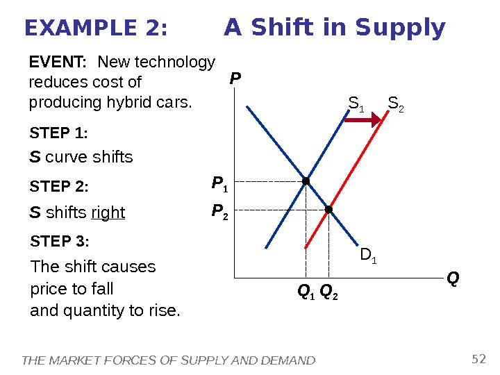 THE MARKET FORCES OF SUPPLY AND DEMAND 52 STEP 1:  S curve shifts because event