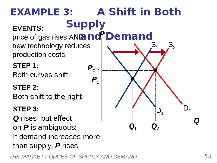 THE MARKET FORCES OF SUPPLY AND DEMAND 53 EXAMPLE 3:  A Shift in Both Supply