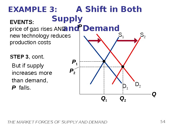 THE MARKET FORCES OF SUPPLY AND DEMAND 54 EXAMPLE 3:  A Shift in Both Supply