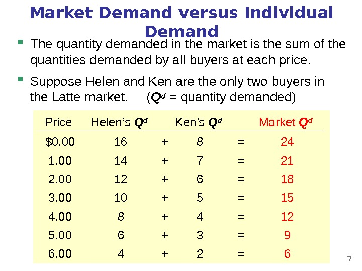 Market Demand versus Individual Demand The quantity demanded in the market is the sum of the