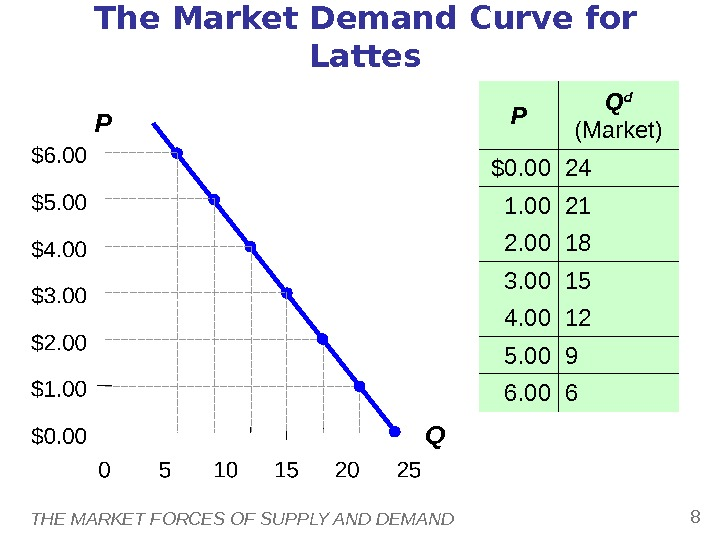 THE MARKET FORCES OF SUPPLY AND DEMAND 8 P QThe Market Demand Curve for Lattes P