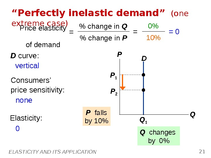 "ELASTICITY AND ITS APPLICATION 21 Q 1 P 1 D"" Perfectly inelastic demand""  (one extreme"